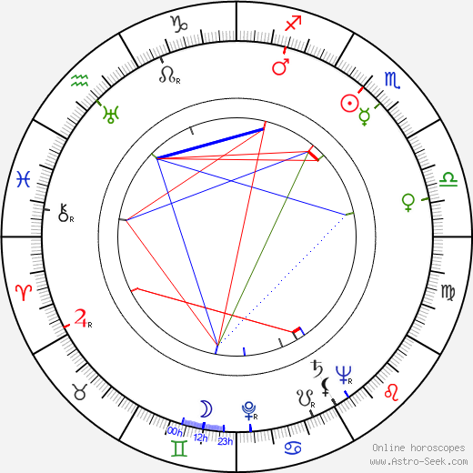 Jan Fuksa birth chart, Jan Fuksa astro natal horoscope, astrology