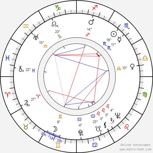 Jimmy Gaillard birth chart, biography, wikipedia 2019, 2020