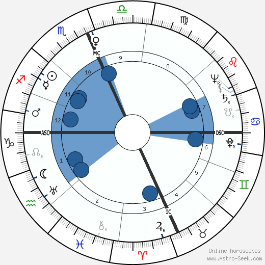 John A. Love wikipedia, horoscope, astrology, instagram