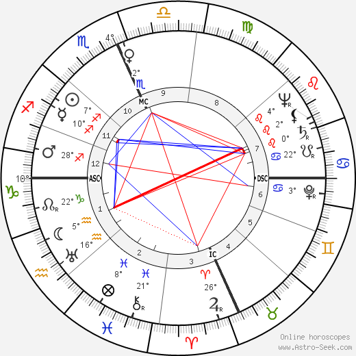 John A  Love Birth Chart Horoscope, Date of Birth, Astro