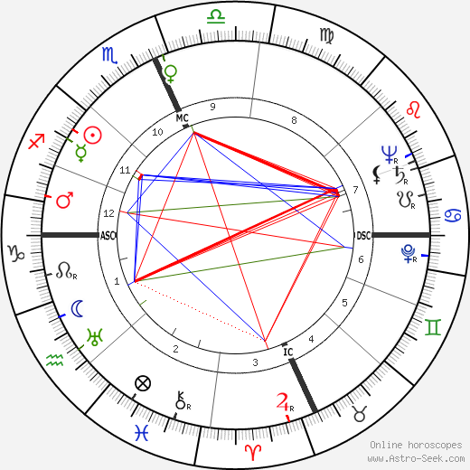 John A. Love astro natal birth chart, John A. Love horoscope, astrology