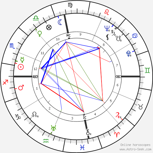 Джуди Канова Judy Canova день рождения гороскоп, Judy Canova Натальная карта онлайн