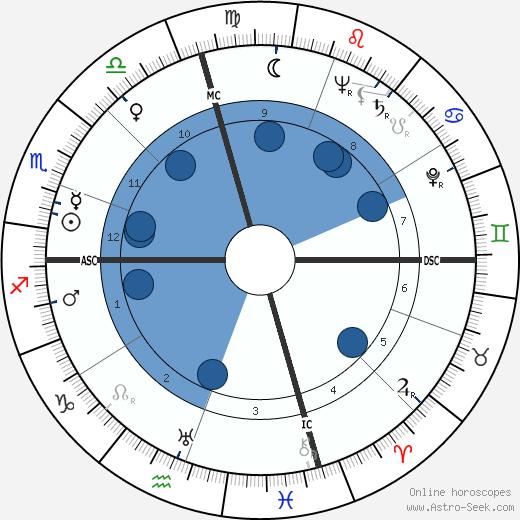 Louis Metzger wikipedia, horoscope, astrology, instagram