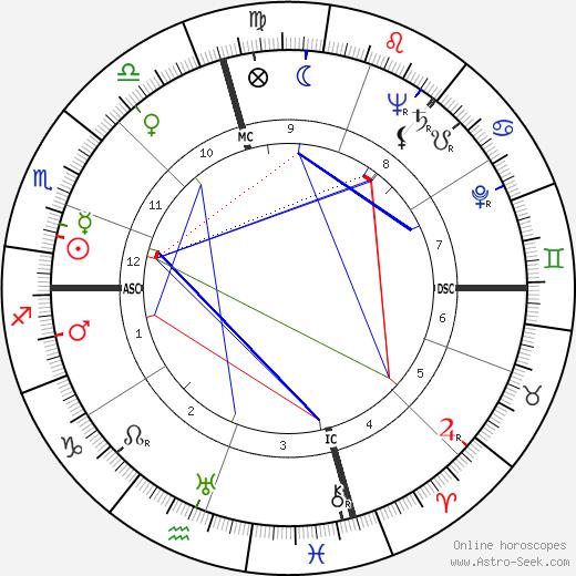 Louis Metzger день рождения гороскоп, Louis Metzger Натальная карта онлайн