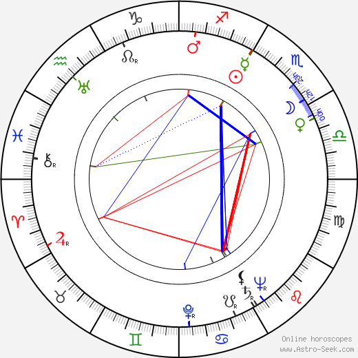 Michael Gough astro natal birth chart, Michael Gough horoscope, astrology