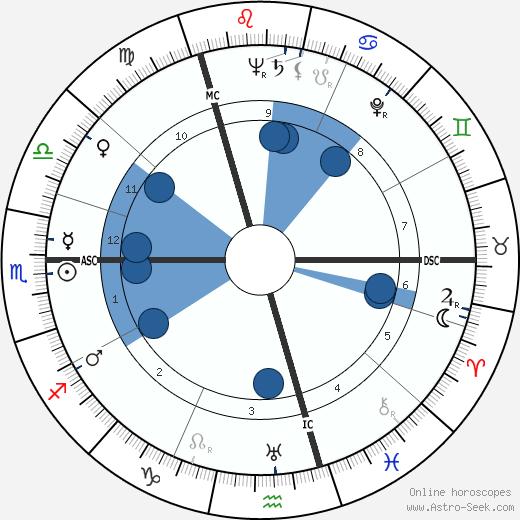 Peter Weiss wikipedia, horoscope, astrology, instagram