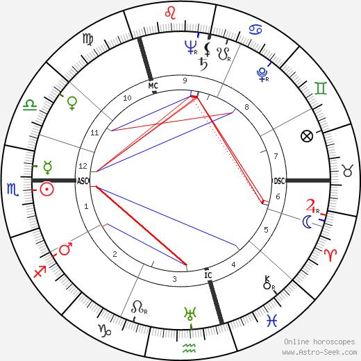 Peter Weiss birth chart, Peter Weiss astro natal horoscope, astrology