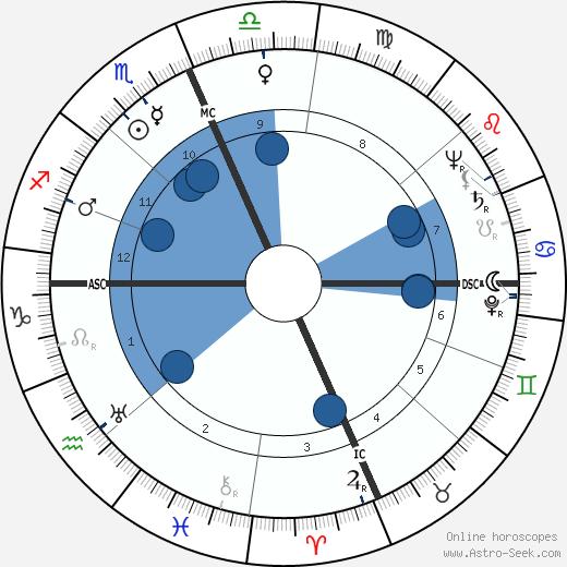 Robert L. Metcalf wikipedia, horoscope, astrology, instagram