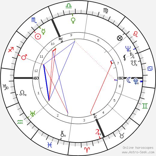 Robert L. Metcalf день рождения гороскоп, Robert L. Metcalf Натальная карта онлайн