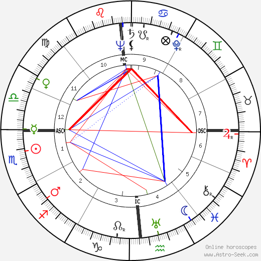 Уолтер Кронкайт Walter Cronkite день рождения гороскоп, Walter Cronkite Натальная карта онлайн
