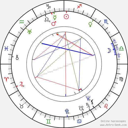 Auvo Mustonen tema natale, oroscopo, Auvo Mustonen oroscopi gratuiti, astrologia