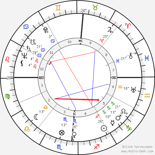 Betty Grable birth chart, biography, wikipedia 2019, 2020