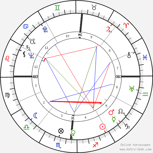 Betty Grable astro natal birth chart, Betty Grable horoscope, astrology