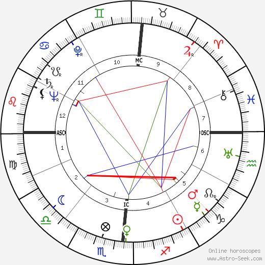 Betty Grable tema natale, oroscopo, Betty Grable oroscopi gratuiti, astrologia
