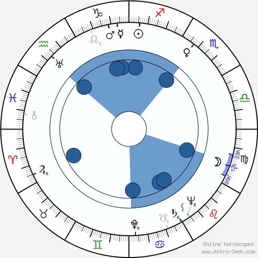 Birgitta Valberg wikipedia, horoscope, astrology, instagram