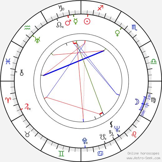 Birgitta Valberg birth chart, Birgitta Valberg astro natal horoscope, astrology