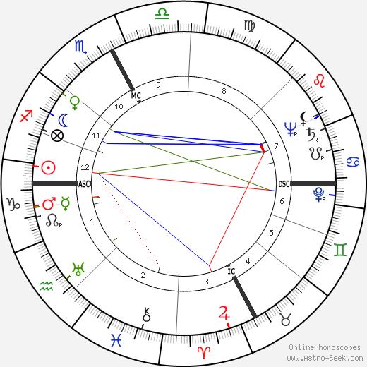 Denise Bastide birth chart, Denise Bastide astro natal horoscope, astrology