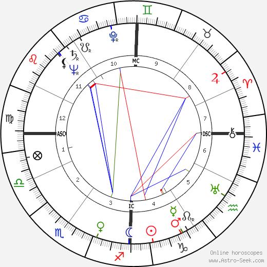 Dino Risi tema natale, oroscopo, Dino Risi oroscopi gratuiti, astrologia