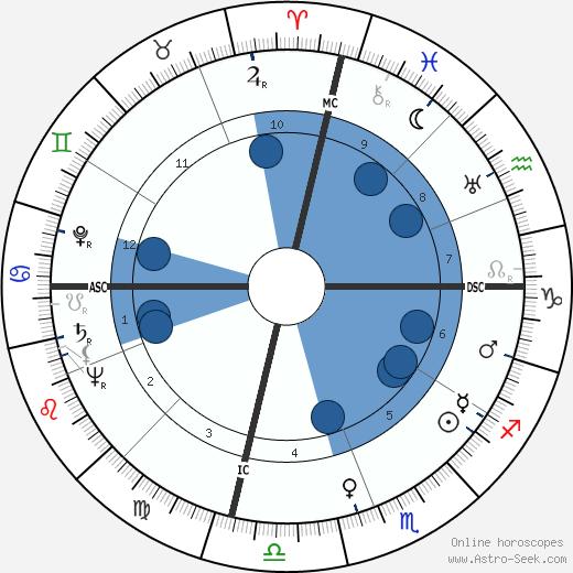 Earlyne Chaney wikipedia, horoscope, astrology, instagram