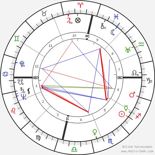 Earlyne Chaney день рождения гороскоп, Earlyne Chaney Натальная карта онлайн