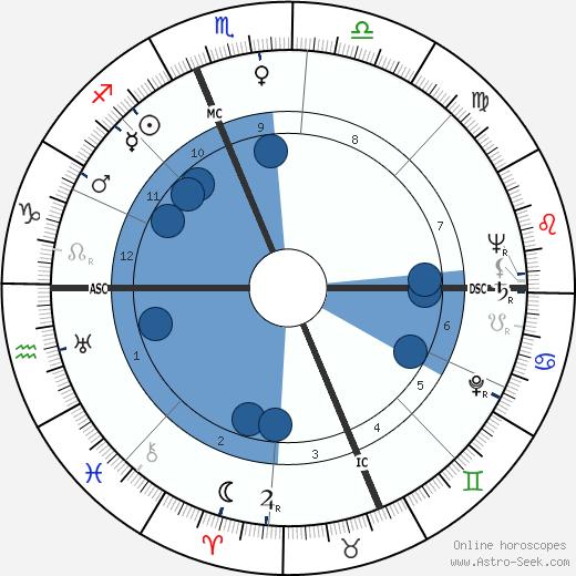 Ely Jacques Kahn Jr. wikipedia, horoscope, astrology, instagram