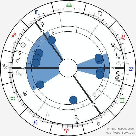 Erwin Meierdress wikipedia, horoscope, astrology, instagram
