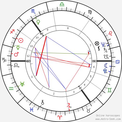 Erwin Meierdress tema natale, oroscopo, Erwin Meierdress oroscopi gratuiti, astrologia