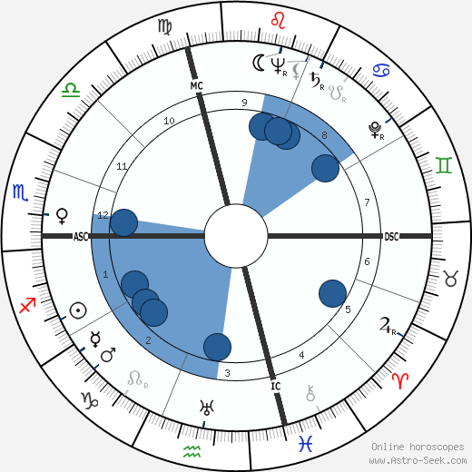 Gina Mussolini wikipedia, horoscope, astrology, instagram