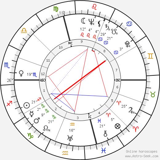 Gina Mussolini birth chart, biography, wikipedia 2019, 2020