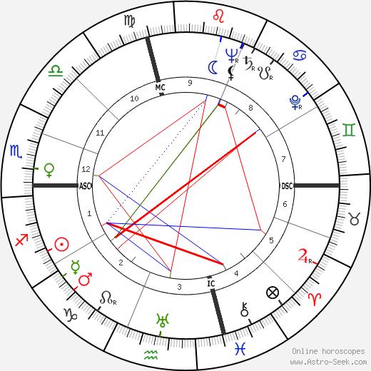 Gina Mussolini astro natal birth chart, Gina Mussolini horoscope, astrology