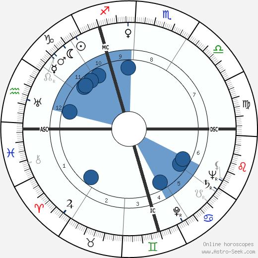 Gustav Schreiber wikipedia, horoscope, astrology, instagram