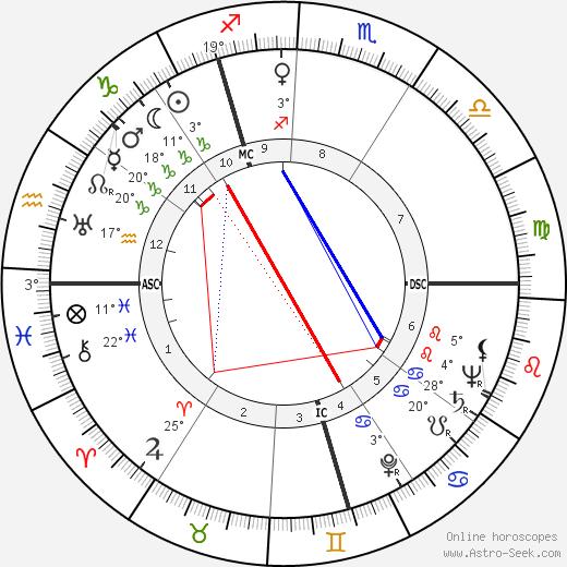 Gustav Schreiber birth chart, biography, wikipedia 2018, 2019