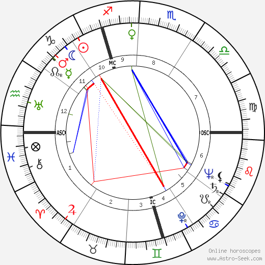 Gustav Schreiber astro natal birth chart, Gustav Schreiber horoscope, astrology