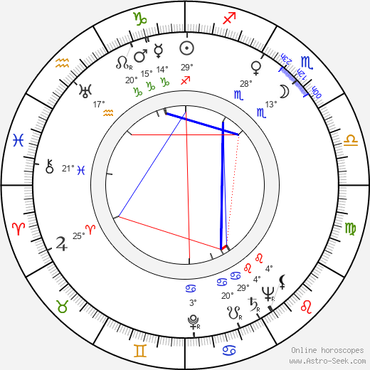 Jack Witikka birth chart, biography, wikipedia 2019, 2020