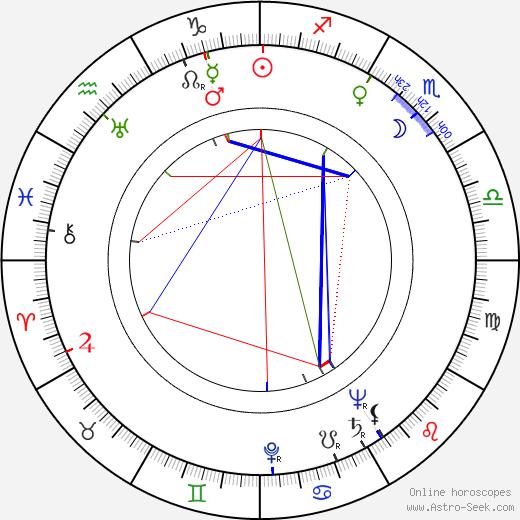 Jack Witikka birth chart, Jack Witikka astro natal horoscope, astrology