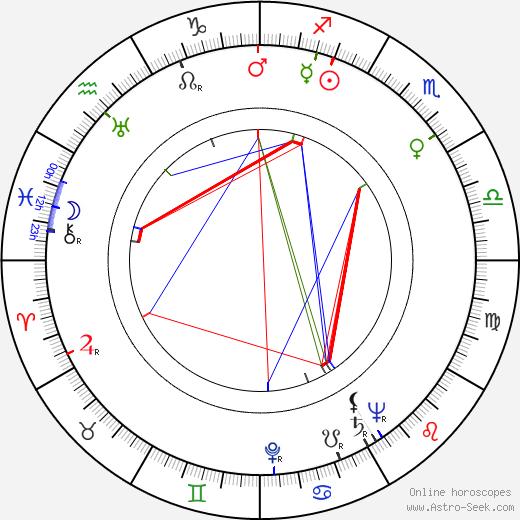 Джон Бентли John Bentley день рождения гороскоп, John Bentley Натальная карта онлайн