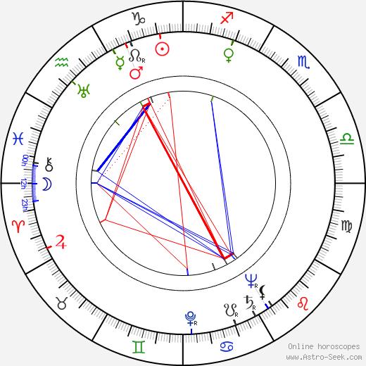 John McKee birth chart, John McKee astro natal horoscope, astrology