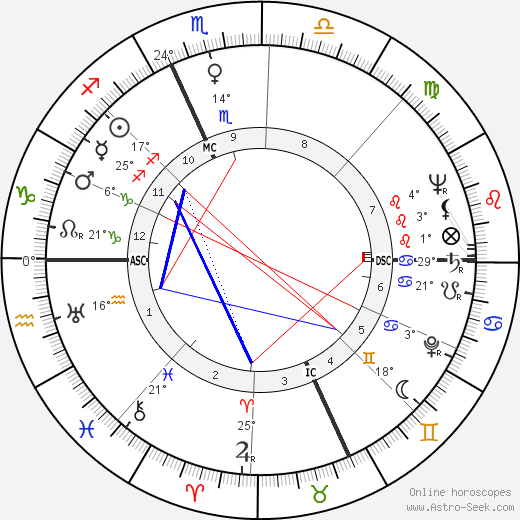 Kirk Douglas birth chart, biography, wikipedia 2016, 2017