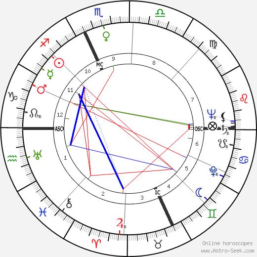 Kirk Douglas astro natal birth chart, Kirk Douglas horoscope, astrology