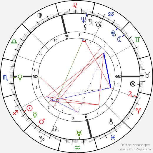 Ruedi Walter tema natale, oroscopo, Ruedi Walter oroscopi gratuiti, astrologia