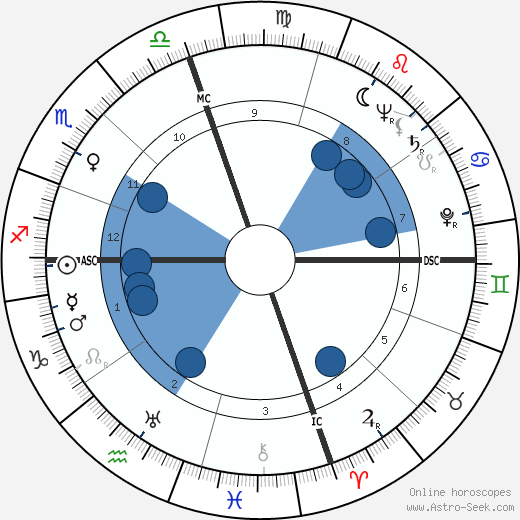 Shirley Jackson wikipedia, horoscope, astrology, instagram
