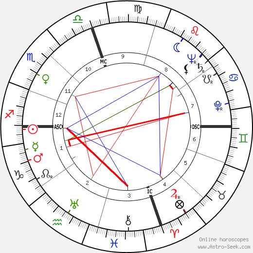 Шерли Джексон Shirley Jackson день рождения гороскоп, Shirley Jackson Натальная карта онлайн