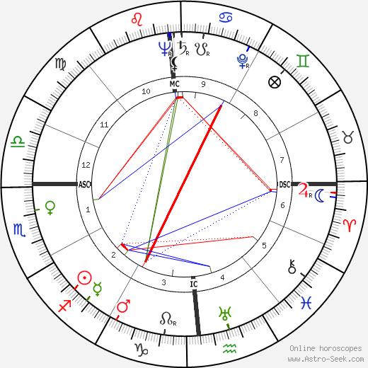 Steve Rachunok день рождения гороскоп, Steve Rachunok Натальная карта онлайн