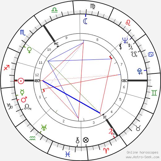 Toon Hermans tema natale, oroscopo, Toon Hermans oroscopi gratuiti, astrologia