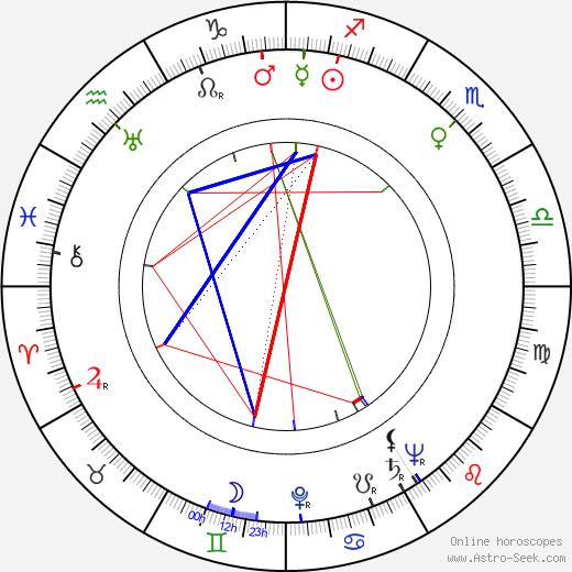 Wolfgang Hildesheimer birth chart, Wolfgang Hildesheimer astro natal horoscope, astrology