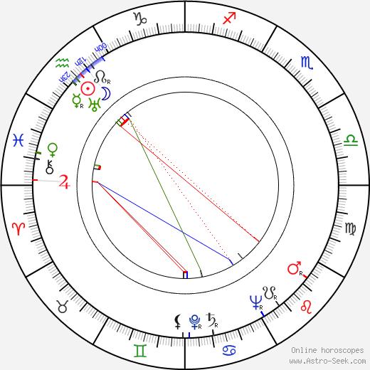 Aleksandras Žadeikis tema natale, oroscopo, Aleksandras Žadeikis oroscopi gratuiti, astrologia