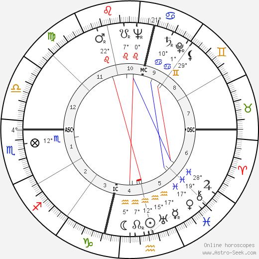 Alfredo Corvino birth chart, biography, wikipedia 2019, 2020