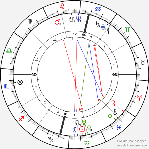 Alfredo Corvino astro natal birth chart, Alfredo Corvino horoscope, astrology