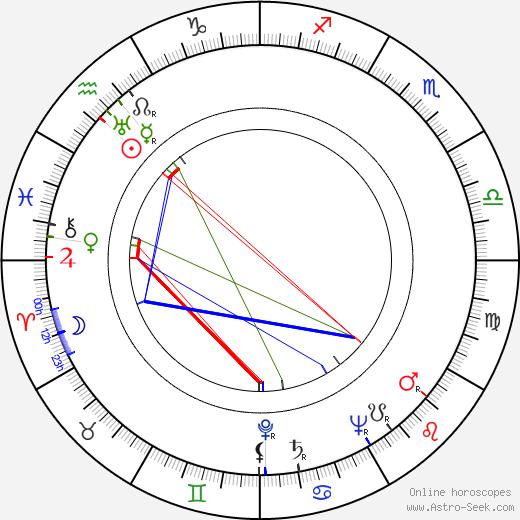 Bedřich Kubala birth chart, Bedřich Kubala astro natal horoscope, astrology