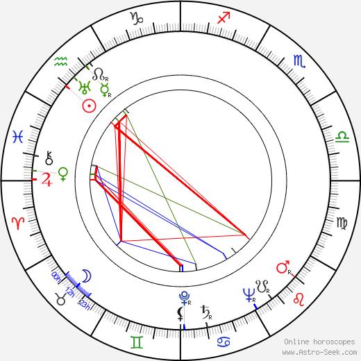 Britta Lech-Hanssen astro natal birth chart, Britta Lech-Hanssen horoscope, astrology